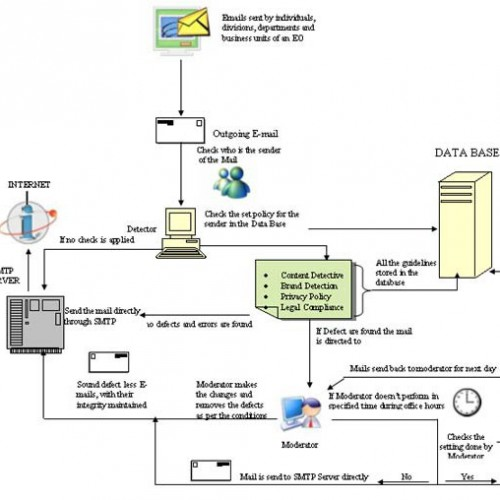 email server mechanism pictorial representation xgenplus